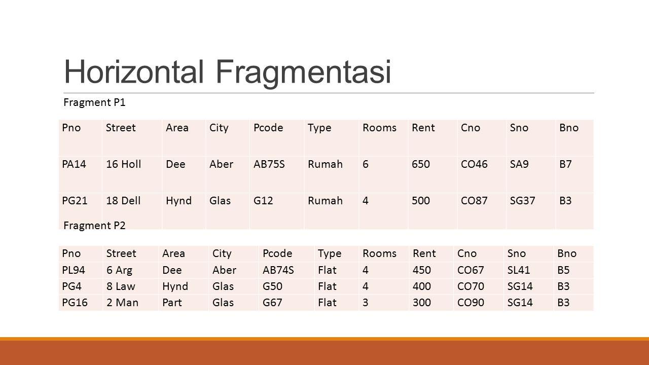 Horizontal Fragmentasi PnoStreetAreaCityPcodeTypeRoomsRentCnoSnoBno PA1416 HollDeeAberAB75SRumah6650CO46SA9B7 PG2118 DellHyndGlasG12Rumah4500CO87SG37B