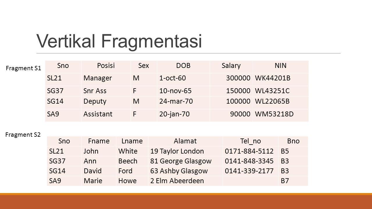 Vertikal Fragmentasi SnoPosisiSexDOBSalaryNIN SL21ManagerM1-oct-60300000WK44201B SG37Snr AssF10-nov-65150000WL43251C SG14DeputyM24-mar-70100000WL22065