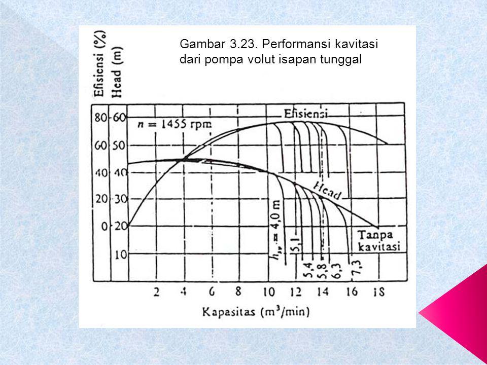 Gambar 3.22. Performansi kavitasi pada kapasitas tetap Gambar 3.24. Performansi kavitasi dari pompa aliran aksial dan pompa aliran campur