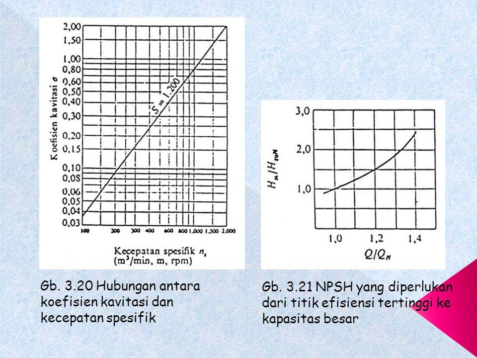 Gb.3.20 Hubungan antara koefisien kavitasi dan kecepatan spesifik Gb.