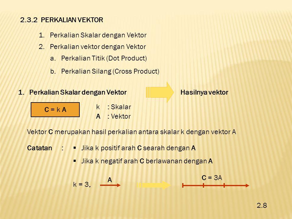 2.Perkalian Vektor dengan Vektor a.Perkalian Titik (Dot Product)Hasilnya skalar A  B= C C = skalar θ A B B cos θ A cos θ 2.9 Besarnya : C = |A||B| Cos θ A = |A| = besar vektor A B = |B| = besar vektor B Θ = sudut antara vektor A dan B