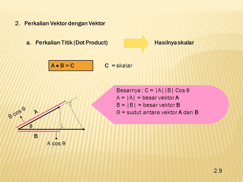 2.10 1.Komutatif: A  B = B  A 2.Distributif: A  (B+C) = (A  B) + (A  C) Sifat-sifat Perkalian Titik (Dot Product) Catatan : 1.Jika A dan B saling tegak lurus  A  B = 0 2.Jika A dan B searah  A  B = A  B 3.Jika A dan B berlawanan arah  A  B = - A  B