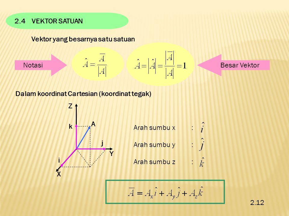 2.4VEKTOR SATUAN Vektor yang besarnya satu satuan Dalam koordinat Cartesian (koordinat tegak) Z Y X j k i A Arah sumbu x: Arah sumbu y: Arah sumbu z: