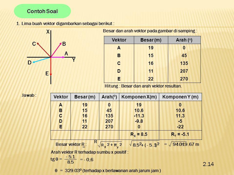 2.Diketahui koordinat titik A adalah (2, -3, 4).