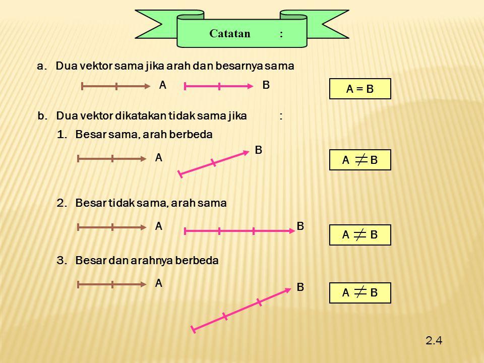 Catatan: a.Dua vektor sama jika arah dan besarnya sama AB A = B b.Dua vektor dikatakan tidak sama jika: 1.Besar sama, arah berbeda A B A B 2.Besar tid