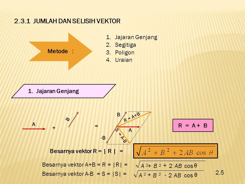 2.3.1 JUMLAH DAN SELISIH VEKTOR Metode: 1.Jajaran Genjang 2.Segitiga 3.Poligon 4.Uraian 1. Jajaran Genjang R = A + B + = A B B -B-B R = A+B S = A-B A