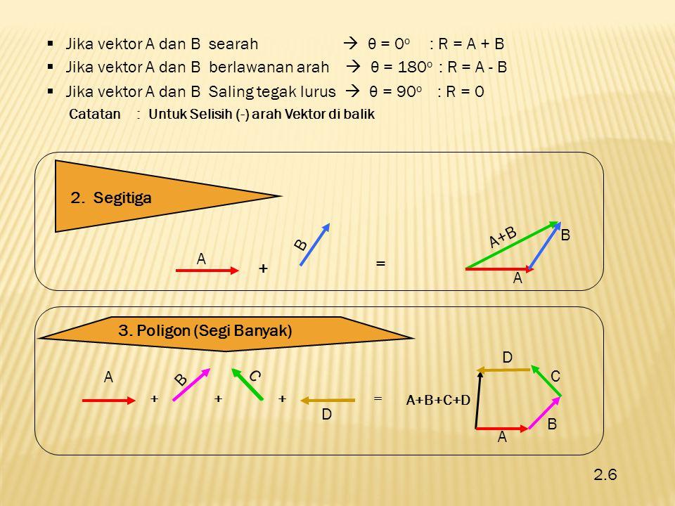AyAy ByBy AxAx BxBx A B Y X Vektor diuraikan atas komponen-komponennya (sumbu x dan sumbu y) A = A x.i + A y.j ;B = B x.i + B y.j A x = A cos θ ;B x = B cos θ A y = A sin θ ;B y = B sin θ Besar vektor A + B = |A+B| = |R| |R| = |A + B| = Arah Vektor R (terhadap sb.x positif) = tg θ = 2.7 4.
