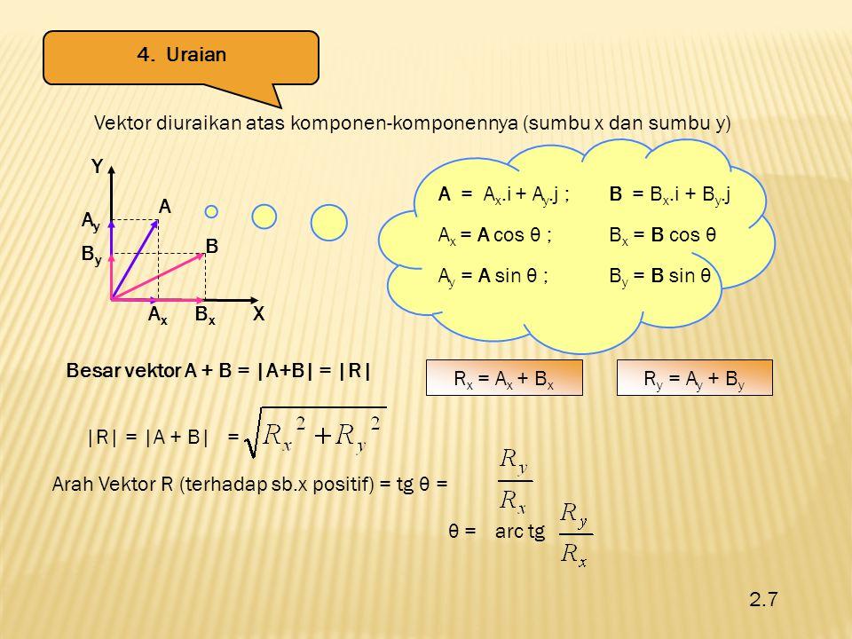 AyAy ByBy AxAx BxBx A B Y X Vektor diuraikan atas komponen-komponennya (sumbu x dan sumbu y) A = A x.i + A y.j ;B = B x.i + B y.j A x = A cos θ ;B x =