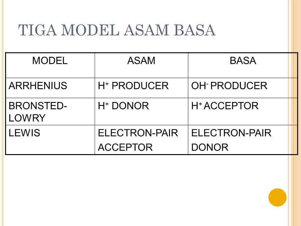 TIGA MODEL ASAM BASA MODELASAMBASA ARRHENIUSH + PRODUCEROH - PRODUCER BRONSTED- LOWRY H + DONORH + ACCEPTOR LEWISELECTRON-PAIR ACCEPTOR ELECTRON-PAIR