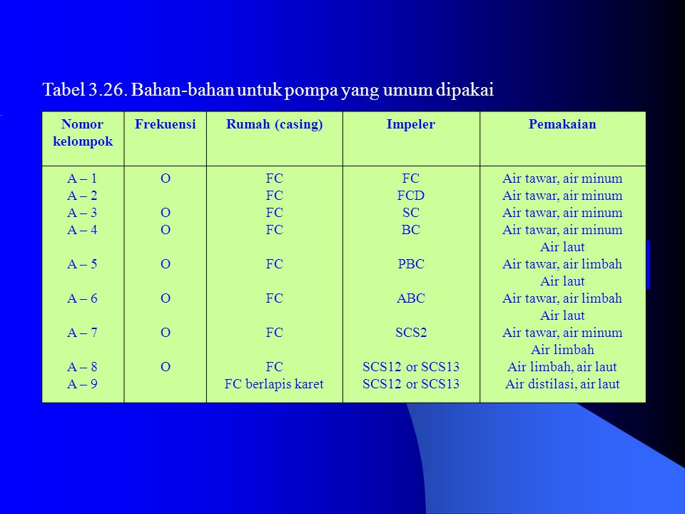 Tabel 3.26.