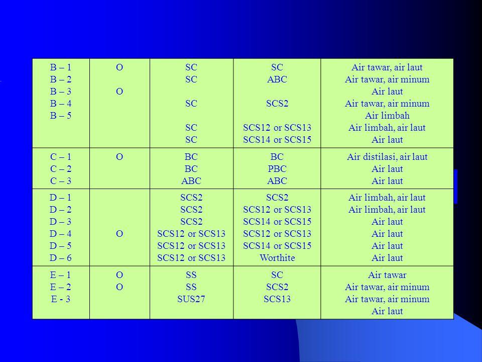 B – 1 B – 2 B – 3 B – 4 B – 5 OOOO SC ABC SCS2 SCS12 or SCS13 SCS14 or SCS15 Air tawar, air laut Air tawar, air minum Air laut Air tawar, air minum Air limbah Air limbah, air laut Air laut C – 1 C – 2 C – 3 OBC ABC BC PBC ABC Air distilasi, air laut Air laut D – 1 D – 2 D – 3 D – 4 D – 5 D – 6 O SCS2 SCS12 or SCS13 SCS2 SCS12 or SCS13 SCS14 or SCS15 SCS12 or SCS13 SCS14 or SCS15 Worthite Air limbah, air laut Air laut E – 1 E – 2 E - 3 OOOO SS SUS27 SC SCS2 SCS13 Air tawar Air tawar, air minum Air laut