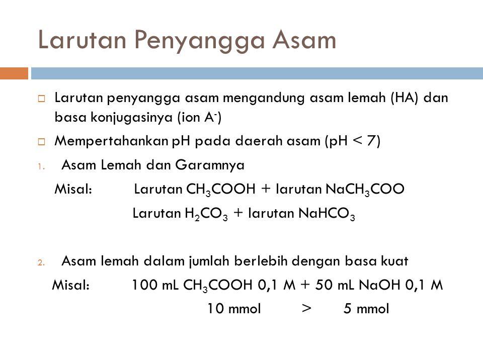 Larutan Penyangga Asam  Larutan penyangga asam mengandung asam lemah (HA) dan basa konjugasinya (ion A - )  Mempertahankan pH pada daerah asam (pH <