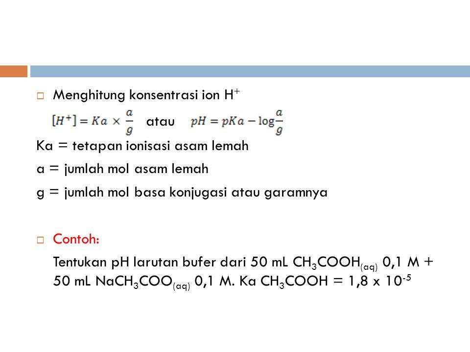  Menghitung konsentrasi ion H + atau Ka = tetapan ionisasi asam lemah a = jumlah mol asam lemah g = jumlah mol basa konjugasi atau garamnya  Contoh: Tentukan pH larutan bufer dari 50 mL CH 3 COOH (aq) 0,1 M + 50 mL NaCH 3 COO (aq) 0,1 M.