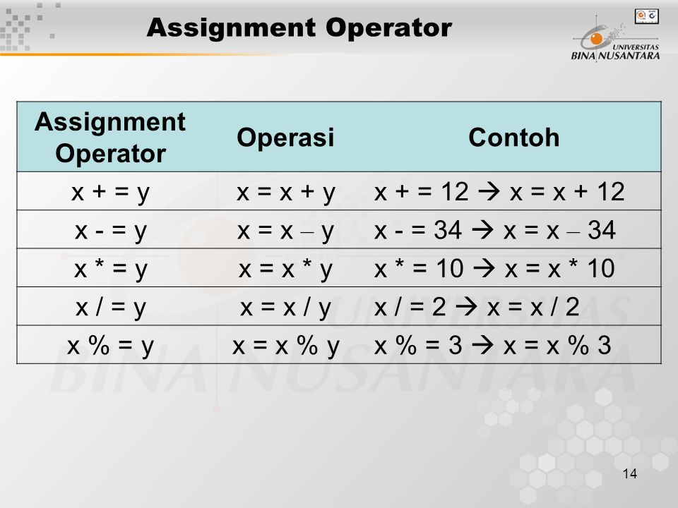 14 Assignment Operator OperasiContoh x + = yx = x + yx + = 12  x = x + 12 x - = yx = x – yx - = 34  x = x – 34 x * = yx = x * yx * = 10  x = x * 10