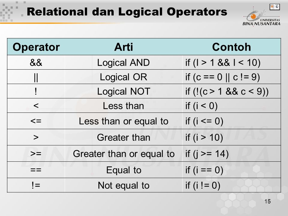 15 OperatorArtiContoh &&Logical ANDif (I > 1 && I < 10) ||Logical ORif (c == 0 || c != 9) !Logical NOTif (!(c > 1 && c < 9)) <Less thanif (i < 0) <=Less than or equal toif (i <= 0) >Greater thanif (i > 10) >=Greater than or equal toif (j >= 14) ==Equal toif (i == 0) !=Not equal toif (i != 0) Relational dan Logical Operators