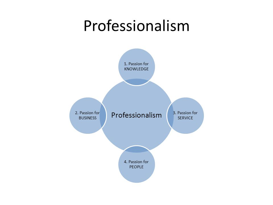 Professionalism 1.Passion for KNOWLEDGE 3. Passion for SERVICE 4.