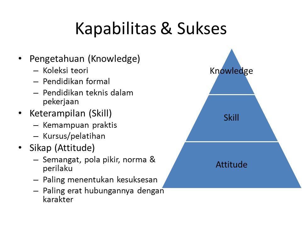 Passion for KNOWLEDGE Setelah belajar, seorang profesional harus mampu: 1.Membagi pengetahuan kepada tim & orang2 terdekat 2.Mengadaptasi ilmu sesuai kebutuhan & menghasilkan sebuah konsep baru yang lebih pas Apa yang bagus di masa lampau, belum tentu cocok di masa sekarang Challenge what we know – challenge our habits