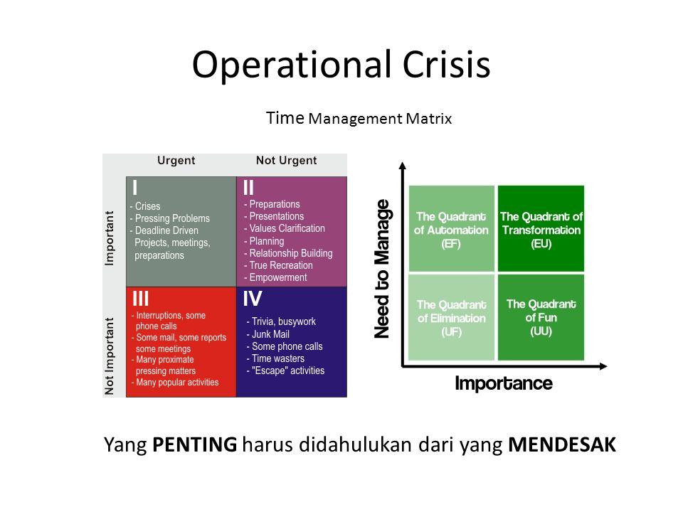 Operational Crisis Time Management Matrix Yang PENTING harus didahulukan dari yang MENDESAK
