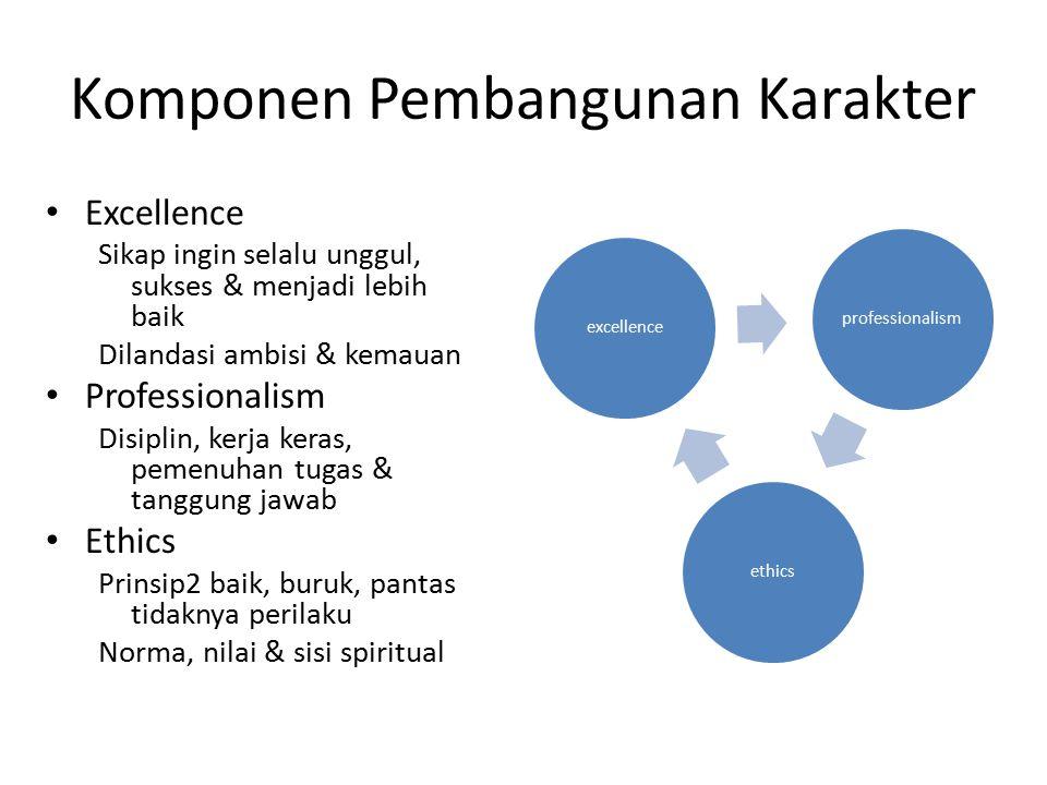 Komponen Pembangunan Karakter excellenceprofessionalismethics Excellence Sikap ingin selalu unggul, sukses & menjadi lebih baik Dilandasi ambisi & kem