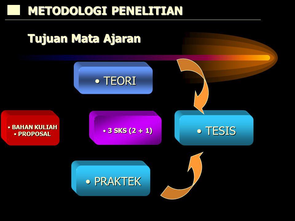 TEORI TEORI TESIS TESIS 3 SKS (2 + 1) 3 SKS (2 + 1) METODOLOGI PENELITIAN Tujuan Mata Ajaran PRAKTEK PRAKTEK BAHAN KULIAH BAHAN KULIAH PROPOSAL PROPOSAL