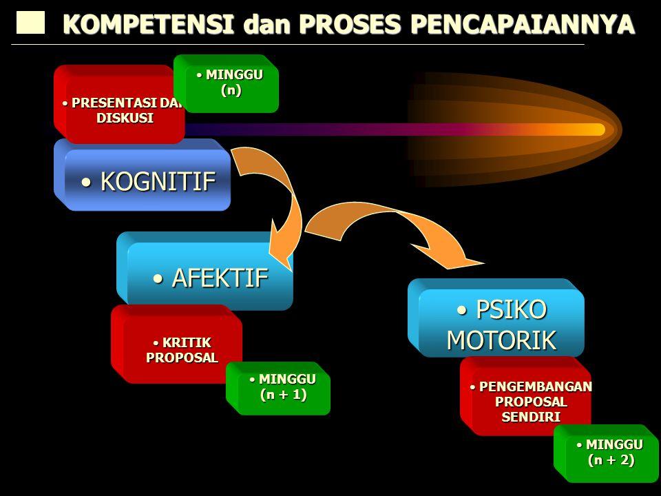 KOGNITIF KOGNITIF AFEKTIF AFEKTIF KOMPETENSI dan PROSES PENCAPAIANNYA PSIKO PSIKOMOTORIK PRESENTASI DAN PRESENTASI DANDISKUSI KRITIK KRITIKPROPOSAL PENGEMBANGAN PENGEMBANGANPROPOSALSENDIRI MINGGU MINGGU(n) (n + 1) MINGGU MINGGU (n + 2)