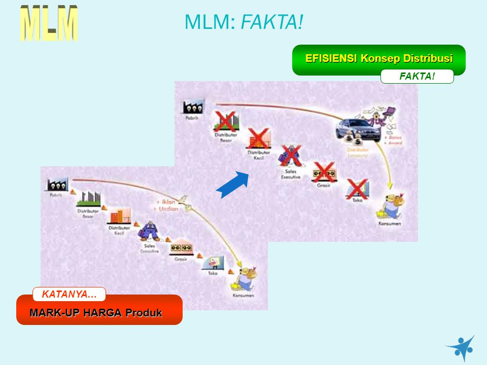 MLM: FAKTA! KATANYA… MARK-UP HARGA Produk FAKTA! EFISIENSI Konsep Distribusi