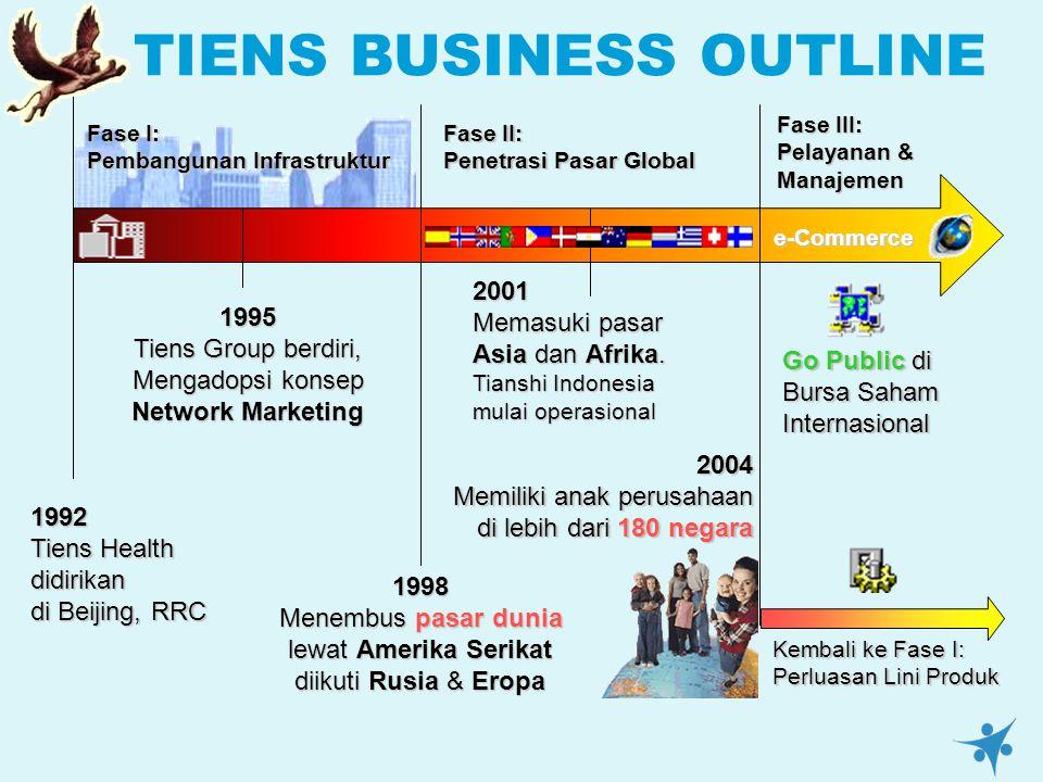 TIENS BUSINESS OUTLINE1992 Tiens Health didirikan di Beijing, RRC 1998 Menembus pasar dunia lewat Amerika Serikat diikuti Rusia & Eropa 2004 Memiliki anak perusahaan di lebih dari 180 negara 1995 Tiens Group berdiri, Mengadopsi konsep Network Marketing 2001 Memasuki pasar Asia dan Afrika.