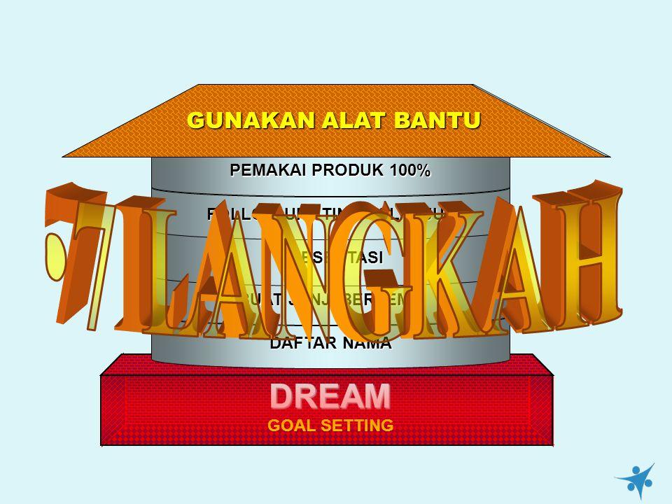 DREAM DREAM GOAL SETTING DAFTAR NAMA BUAT JANJI BERTEMU PRESENTASI FOLLOW UP / TINDAK LANJUT PEMAKAI PRODUK 100% GUNAKAN ALAT BANTU