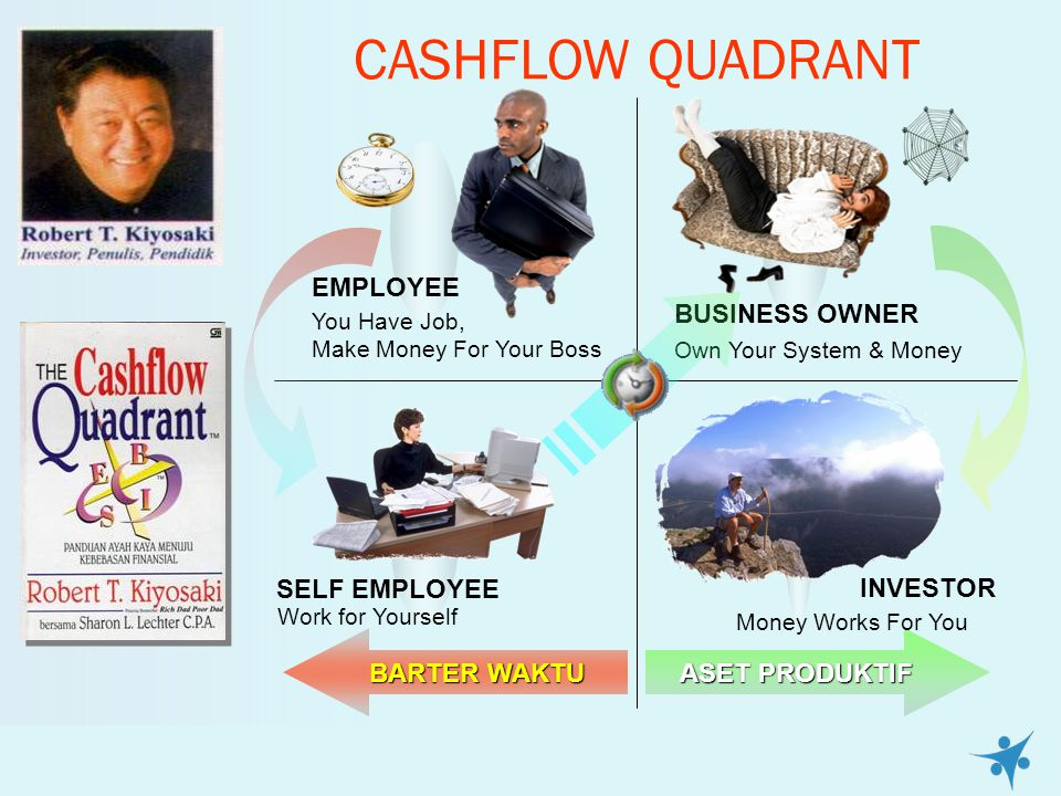 CASHFLOW QUADRANT BARTER WAKTU ASET PRODUKTIF Money Works For You INVESTOR BUSINESS OWNER Own Your System & Money You Have Job, Make Money For Your Bo