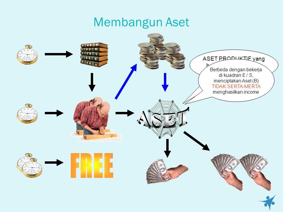 Membangun Aset ASET PRODUKTIF yang baik adalah Aset yang TERUS BERKEMBANG Berbeda dengan bekerja di kuadran E / S, menciptakan Aset (B) TIDAK SERTA-MERTA menghasilkan income