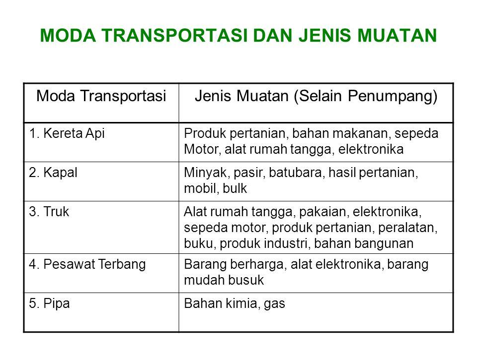 MODA TRANSPORTASI DAN JENIS MUATAN Moda TransportasiJenis Muatan (Selain Penumpang) 1. Kereta ApiProduk pertanian, bahan makanan, sepeda Motor, alat r