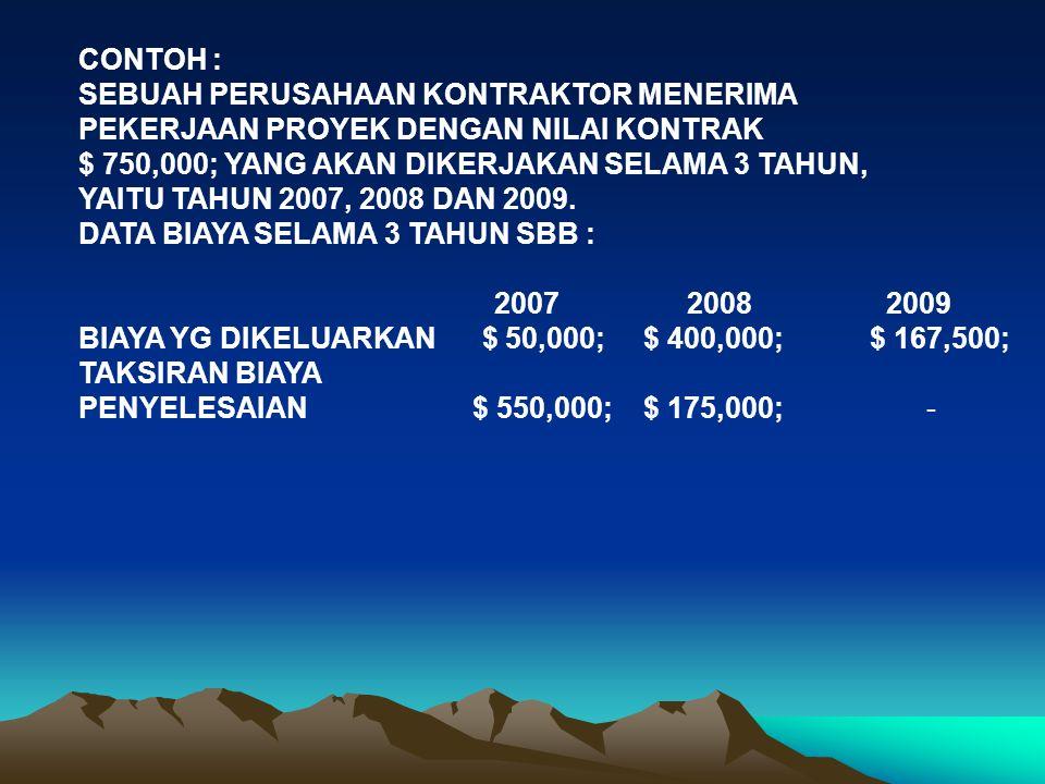 METODE PERSENTASE KONTRAK SELESAI : TAHUN 2007 : HARGA KONTRAK $ 750,000; ACTUAL COST TH 2007 $ 50,000; ESTIMITED COST $ 550,000; $ 600,000; LABA TAKSIRAN $ 150,000; LABA YANG BOLEH DIAKUI TH 2007 SBB : 50,000 X $ 150,000; = 12,500; 600,000