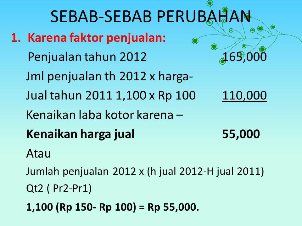 SEBAB-SEBAB PERUBAHAN 1.Karena faktor penjualan: Penjualan tahun 2012165,000 Jml penjualan th 2012 x harga- Jual tahun 2011 1,100 x Rp 100110,000 Kena