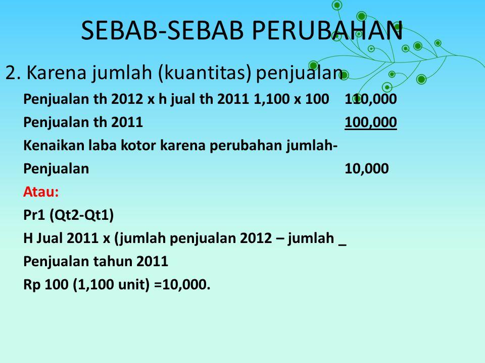 SEBAB-SEBAB PERUBAHAN 2. Karena jumlah (kuantitas) penjualan Penjualan th 2012 x h jual th 2011 1,100 x 100 110,000 Penjualan th 2011100,000 Kenaikan