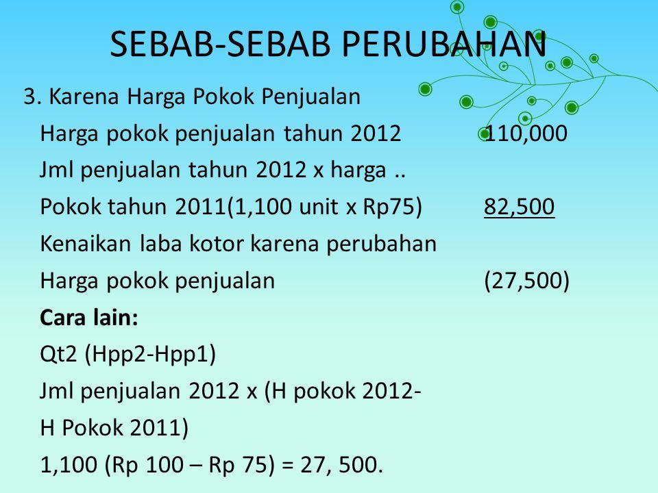 SEBAB-SEBAB PERUBAHAN 3. Karena Harga Pokok Penjualan Harga pokok penjualan tahun 2012110,000 Jml penjualan tahun 2012 x harga.. Pokok tahun 2011(1,10