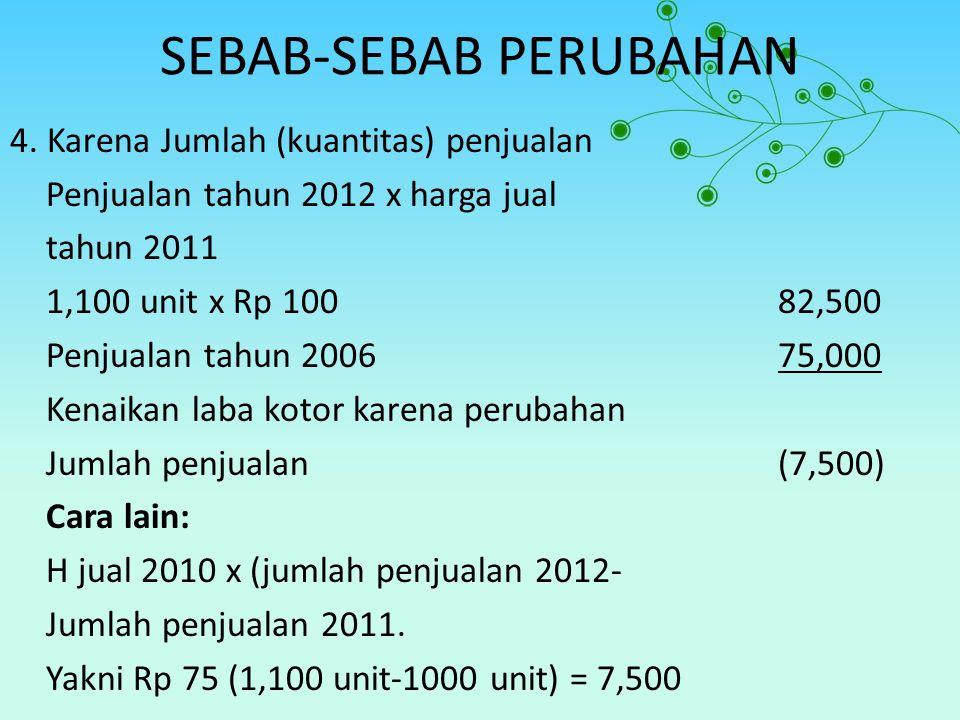 SEBAB-SEBAB PERUBAHAN 4. Karena Jumlah (kuantitas) penjualan Penjualan tahun 2012 x harga jual tahun 2011 1,100 unit x Rp 10082,500 Penjualan tahun 20
