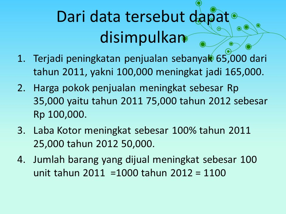 Dari data tersebut dapat disimpulkan 1.Terjadi peningkatan penjualan sebanyak 65,000 dari tahun 2011, yakni 100,000 meningkat jadi 165,000. 2.Harga po