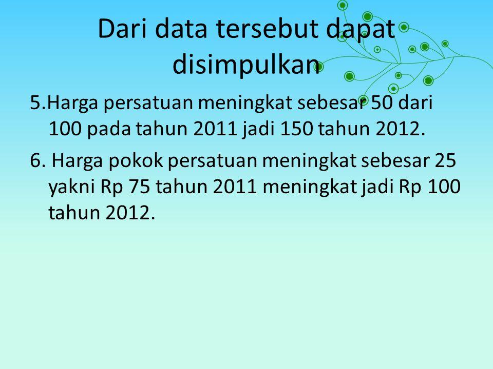 Dari data tersebut dapat disimpulkan 5.Harga persatuan meningkat sebesar 50 dari 100 pada tahun 2011 jadi 150 tahun 2012. 6. Harga pokok persatuan men
