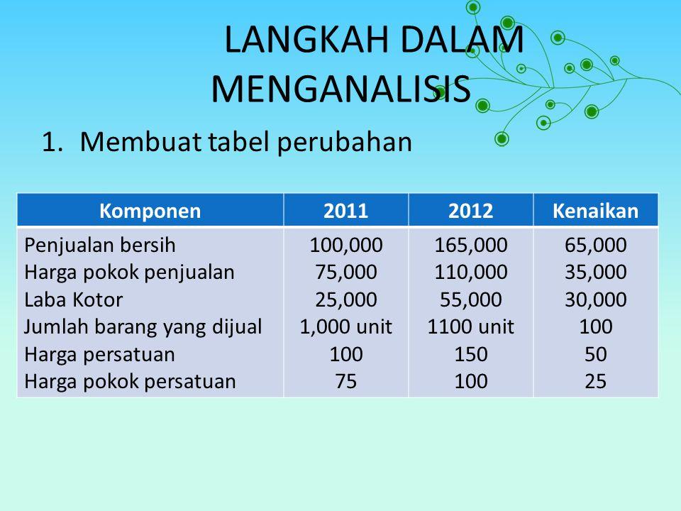 LANGKAH DALAM MENGANALISIS 1.Membuat tabel perubahan Komponen20112012Kenaikan Penjualan bersih Harga pokok penjualan Laba Kotor Jumlah barang yang dij