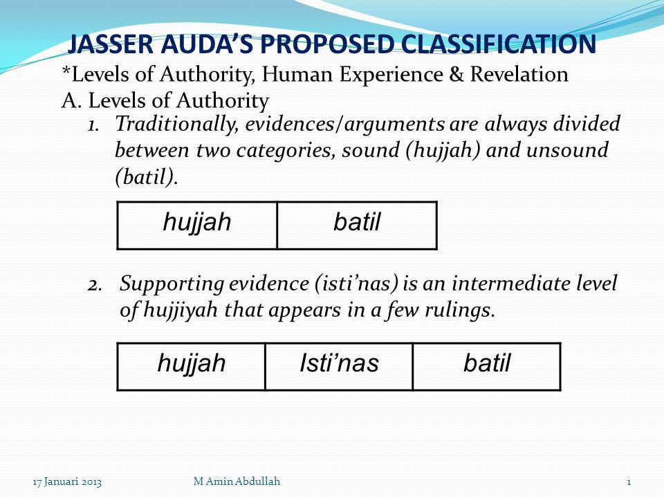 3.Ta'wil is a level of hujjiyyah between hujjah and isti'nas.