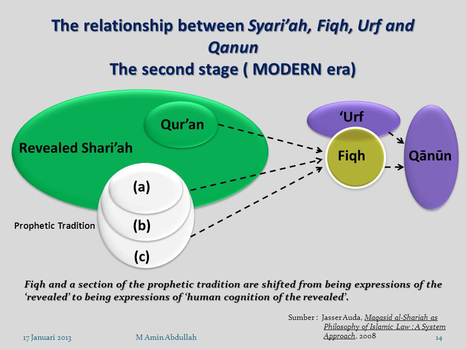 The relationship between Syari'ah, Fiqh, Urf and Qanun The second stage ( MODERN era) Fiqh and a section of the prophetic tradition are shifted from being expressions of the 'revealed' to being expressions of 'human cognition of the revealed'.