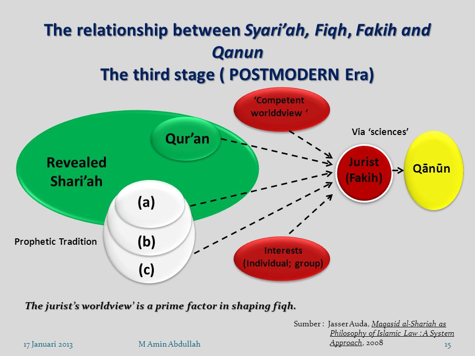 The relationship between Syari'ah, Fiqh, Fakih and Qanun The third stage ( POSTMODERN Era) The jurist's worldview' is a prime factor in shaping fiqh.