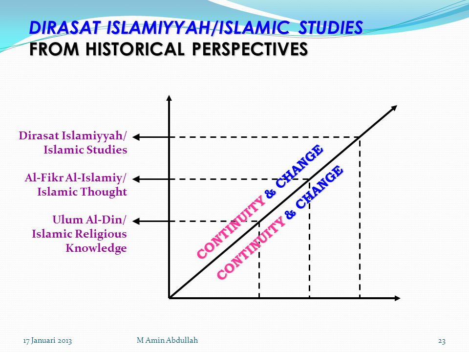 DIRASAT ISLAMIYYAH/ISLAMIC STUDIES FROM HISTORICAL PERSPECTIVES Dirasat Islamiyyah/ Islamic Studies Al-Fikr Al-Islamiy/ Islamic Thought Ulum Al-Din/ Islamic Religious Knowledge CONTINUITY & CHANGE 17 Januari 201323M Amin Abdullah