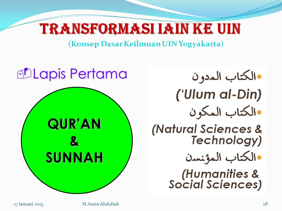  Lapis Pertama QUR'AN & SUNNAH TRANSFORMASI IAIN KE UIN (Konsep Dasar Keilmuan UIN Yogyakarta) 17 Januari 201328M Amin Abdullah
