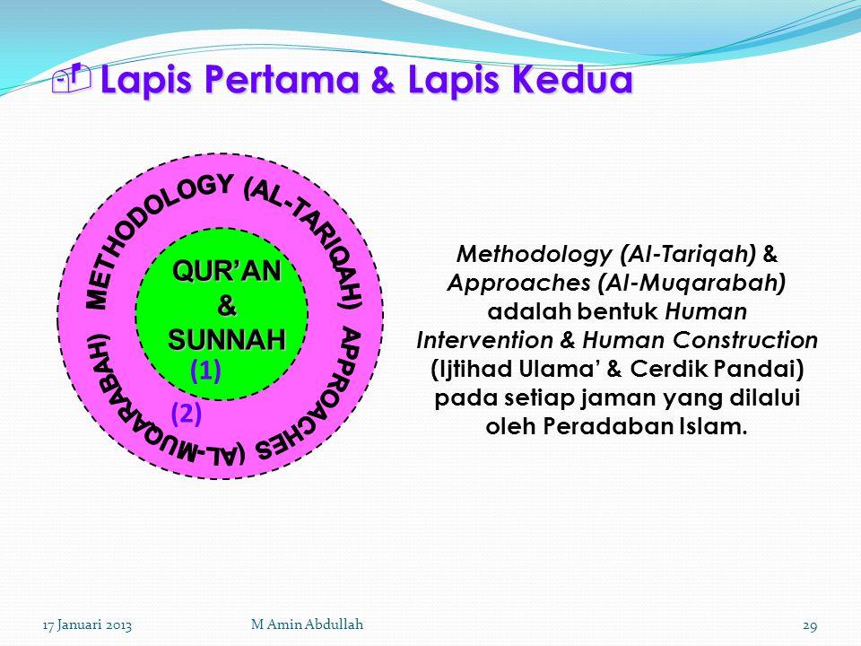  Lapis Pertama & Lapis Kedua QUR'AN & SUNNAH (1) (2) Methodology (Al-Tariqah) & Approaches (Al-Muqarabah) adalah bentuk Human Intervention & Human Co