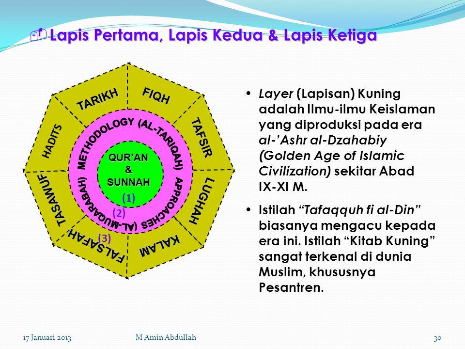  Lapis Pertama, Lapis Kedua & Lapis Ketiga QUR'AN & SUNNAH (1) (2) (3) FIQH TAFSIR TARIKH HADITS LUGHAH KALAM FALSAFAH TASAWUF Layer (Lapisan) Kuning