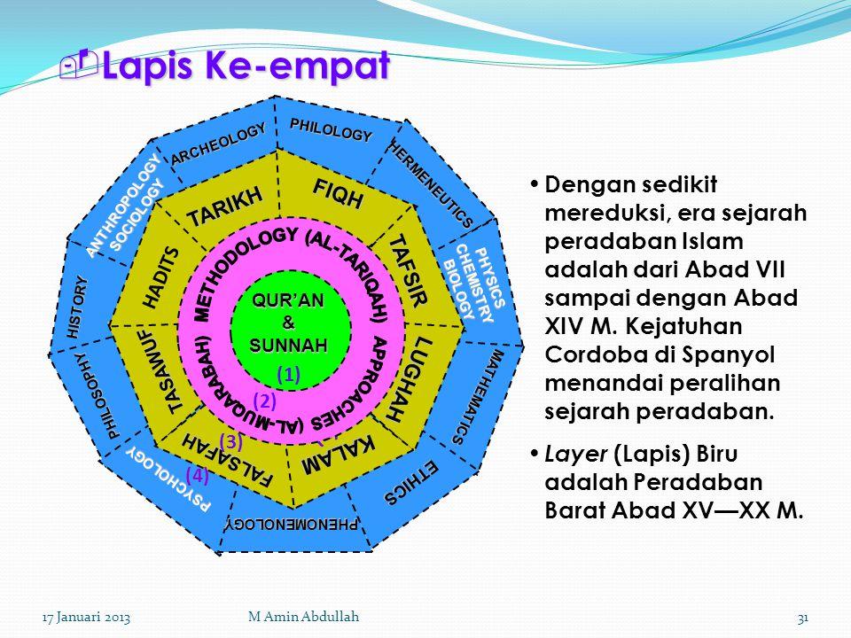  Lapis Ke-empat (1) QUR'AN & SUNNAH (1) (2) (3) FIQH TAFSIR TARIKH HADITS LUGHAH KALAM FALSAFAH TASAWUF PHENOMENOLOGY ETHICS MATHEMATICS PHYSICS CHEM