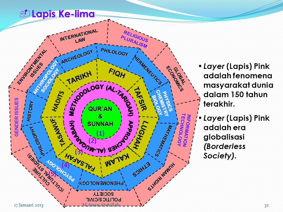  Lapis Ke-lima (1) QUR'AN & SUNNAH (1) (2) (3) FIQH TAFSIR TARIKH HADITS LUGHAH KALAM FALSAFAH TASAWUF PHENOMENOLOGY ETHICS MATHEMATICS PHYSICS CHEMISTRY BIOLOGY HERMENEUTICS PHILOLOGY ARCHEOLOGY ANTHROPOLOGY SOCIOLOGY PSYCHOLOGY PHILOSOPHY HISTORY (4) INTERNATIONAL LAW RELIGIOUS PLURALISM GLOBAL ECONOMICS INFORMATION TECHNOLOGY HUMAN RIGHTS POLITICS/CIVIL SOCIETY CULTURE (CULTURAL STUDIES) GENDER ISSUES ENVIRONTMENTAL ISSUES (5) Layer (Lapis) Pink adalah fenomena masyarakat dunia dalam 150 tahun terakhir.