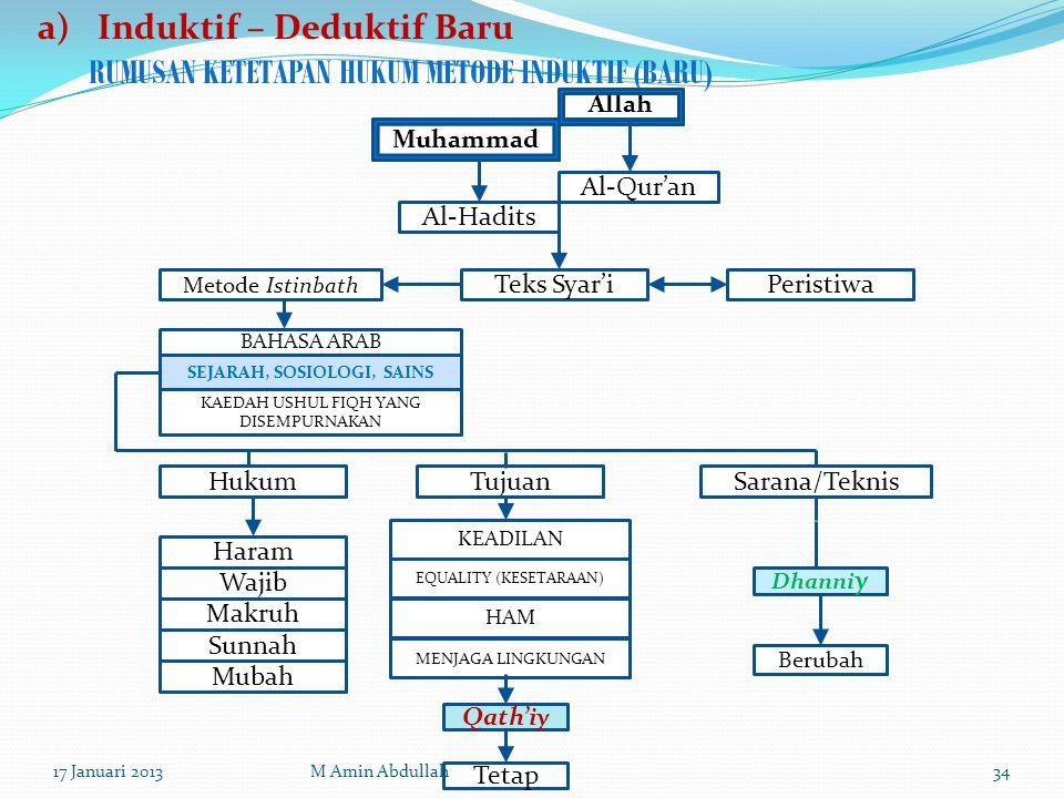 RUMUSAN KETETAPAN HUKUM METODE INDUKTIF (BARU) Sarana/Teknis Muhammad Allah Al-Hadits Al-Qur'an Teks Syar'i Metode Istinbath Peristiwa BAHASA ARAB SEJ