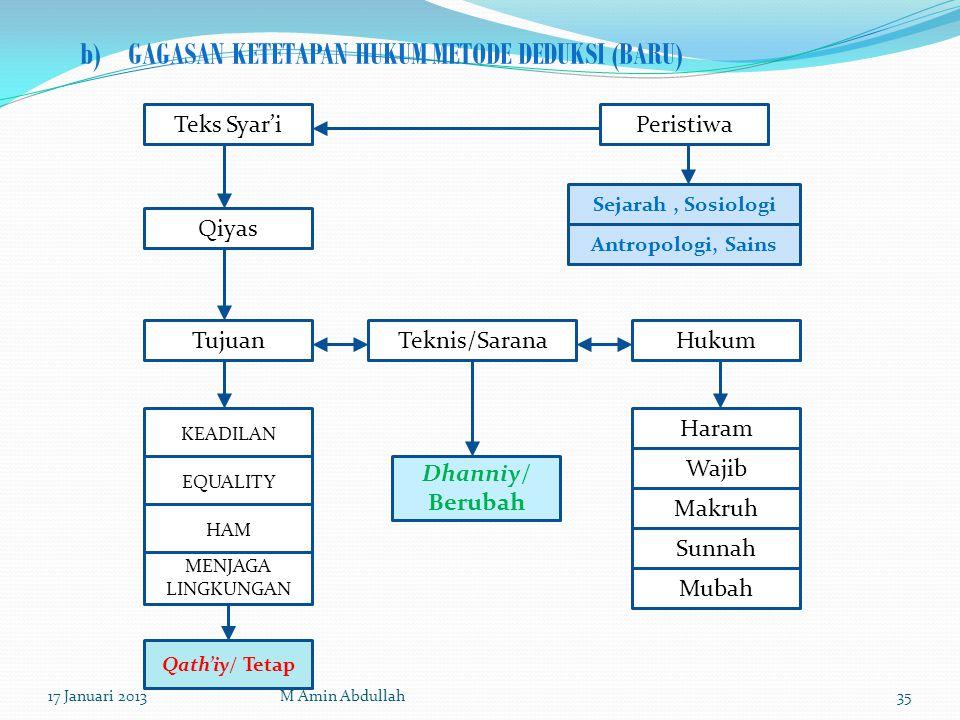 b)GAGASAN KETETAPAN HUKUM METODE DEDUKSI (BARU) Qiyas TujuanTeknis/Sarana KEADILAN EQUALITY HAM MENJAGA LINGKUNGAN Dhanniy/ Berubah Qath'iy/ Tetap Tek